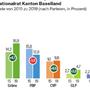Eine exklusive Wahlumfrage zu den Nationalratswahlen Baselland zeigt, dass die FDP nur auf dem 4. Platz steht. (zvg / sotomo)