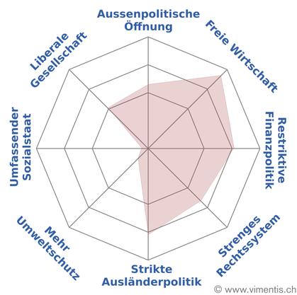 «Spider» von Sabina Freiermuth FDP Zofingen