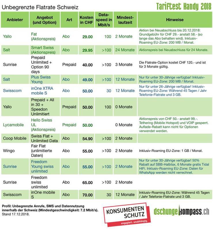 Das Abo «Fat» von Yallo kann derzeit (Aktion) für 29 Franken pro Monat abgeschlossen werden. Das Abo beinhaltet ohne Zusatzkosten unlimitierte Telefonie, SMS und Datennutzung in der Schweiz. In der EU sind zudem 200 MB Daten pro Monat inklusive. Die Datenübertragungsrate liegt im Idealfall bei 100 Mbit pro Sekunde. Die minimale Abodauer beträgt zwei Monate.