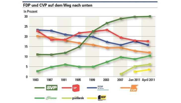 Wahlbarometer Juli 2011 (Quelle: gfs.bern)