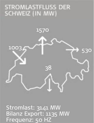 Stromlastfluss der Schweiz am 13. August 2014 um 11.30 Uhr.