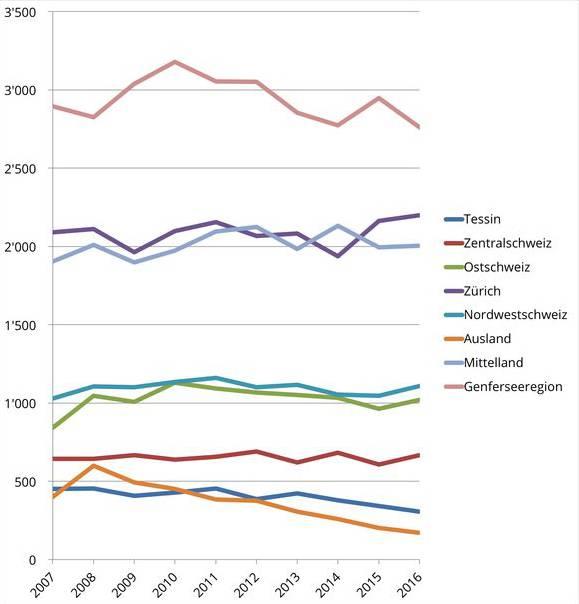 In Bevölkerungsreichen Regionen wie Zürich oder in der Genferseeregion gab es in absoluten Zahlen mehr Abtreibungen.