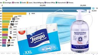 Das Coronavirus hat unser Einkaufsverhalten stark beeinflusst.