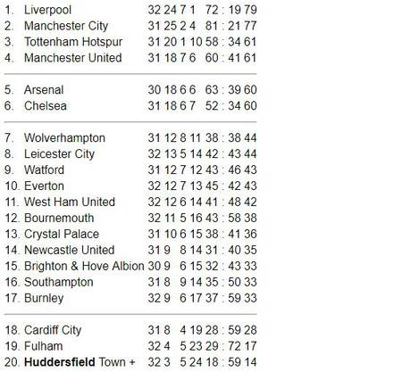 Die Premier-League-Tabelle