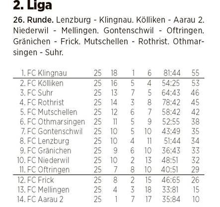 Die Tabelle der 2. Liga nach 25 gespielten Partien