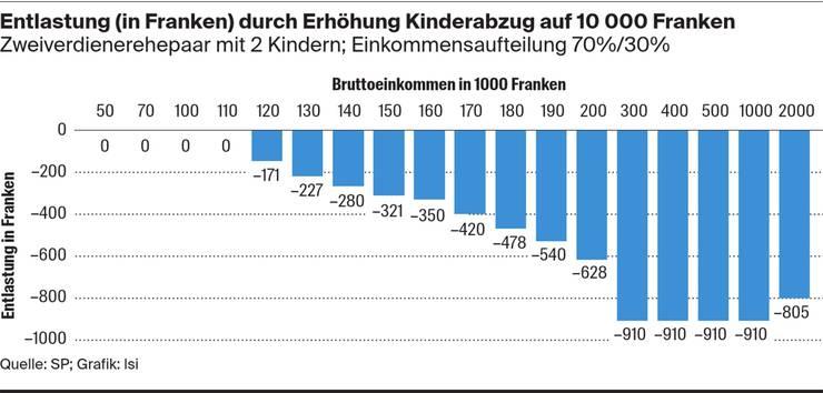 Entlastung durch Erhöhung Kinderabzug auf 10'000 Franken