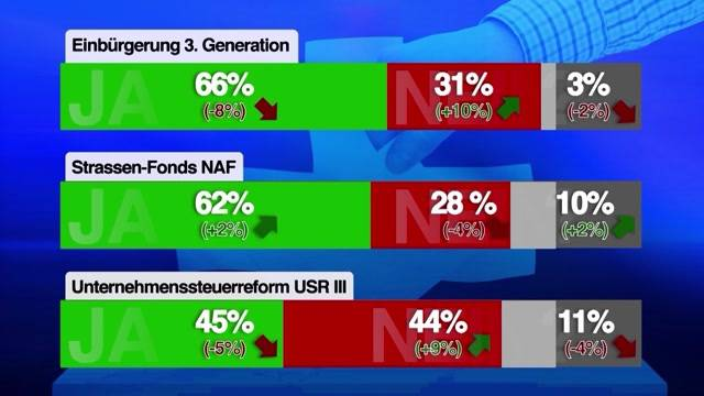 Trendwende vor Abstimmungen