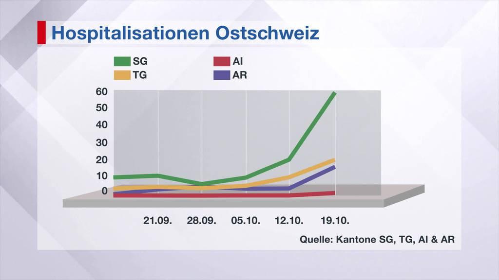 Kantonsärztin: «Wir haben noch viel Spital-Kapazität»