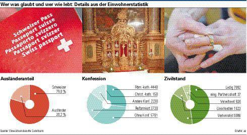 Einwohnerstatistik Solothurn