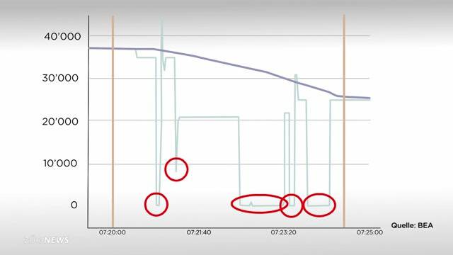 Germanwings-Pilot probte den tödlichen Sinkflug