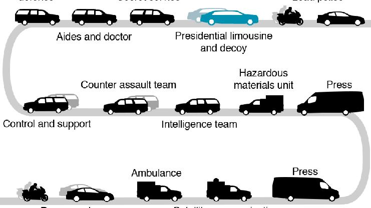 Der Konvoi des US-Präsidenten. Die Fahrzeugflotte besteht aus maximal 36 Autos.