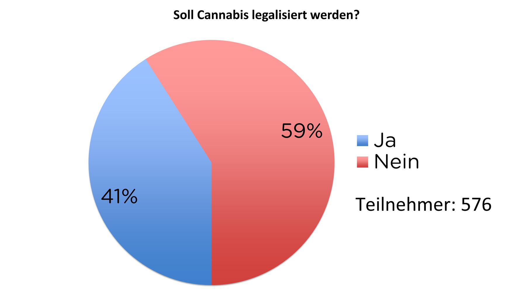 Cannabis-Umfrage