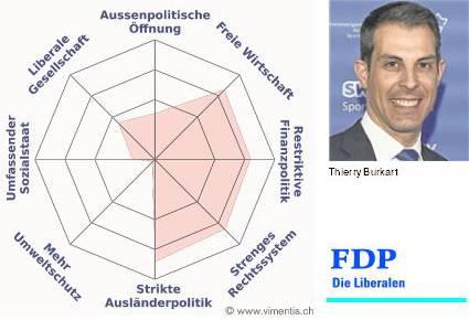 Das Profil von Thierry Burkart.