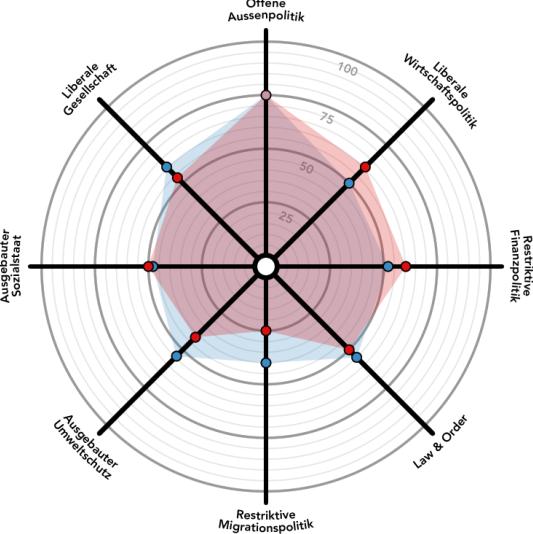 Rot: Regierungsrat – Blau: Kantonsrat