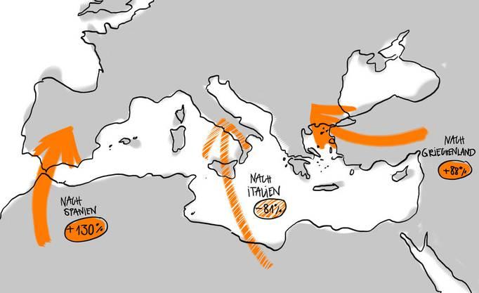Von Januar bis Juli 2018 gelangten 81 Prozent weniger Flüchtlinge über das Mittelmeer nach Italien als in derselben Zeitperiode im Jahr 2017.