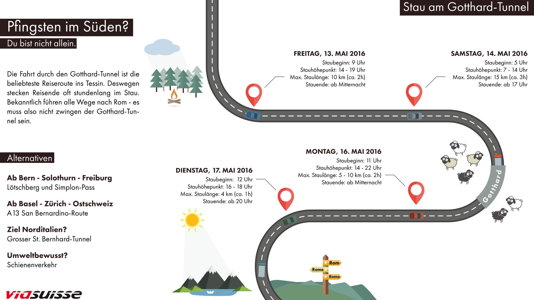Pfingst-Stau: Besser jetzt noch Richtung Gotthard fahren