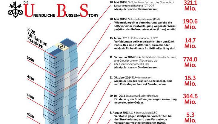 UBS oder die «Unendliche Bussen-Story»