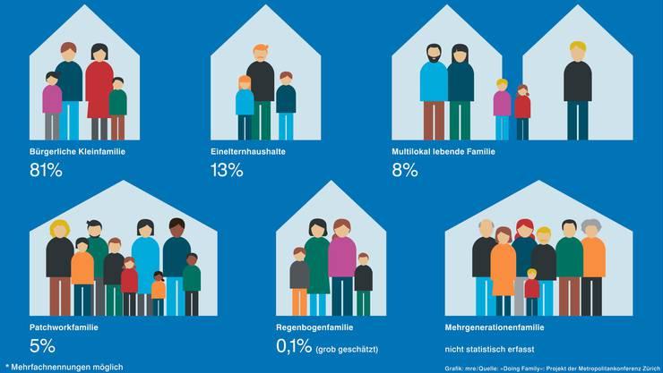 Familienformen in der Schweiz.