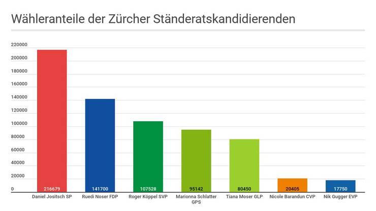 Ständeratswahlen im Kanton Zürich