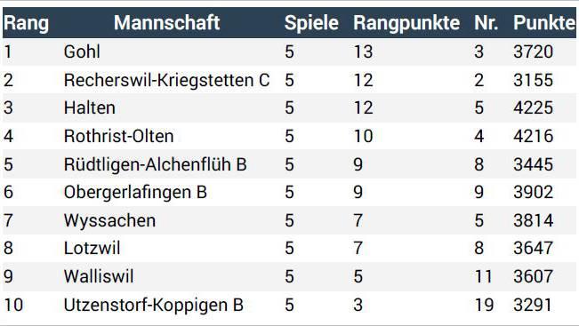 Aktuelle Rangliste der laufenden Meisterschaft nach 5 Spielen