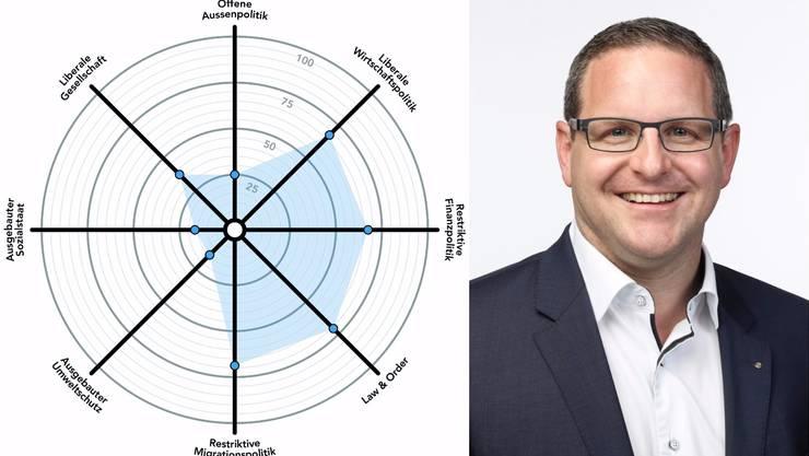 Philippe Ramseier (FDP) will neu den Sprung in den Stadtrat schaffen. Der Smart-Spider (links) zeigt sein politisches Profil. San