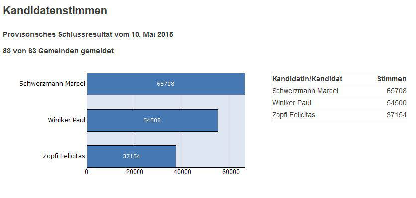 Das provisorische Schlussergebnis des zweiten Wahlgangs der Luzerner Regierungsratswahlen.