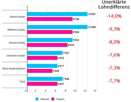 Monatslöhne in Franken. Lohndifferenz berücksichtigt erklärte Unterschiede nicht.