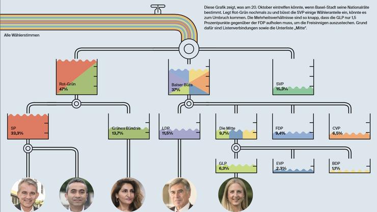 Basler Nationalratswahlen