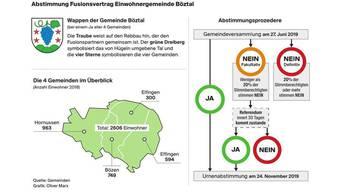 Abstimmung über den Fusionsvertrag der Einwohnergemeinde Böztal