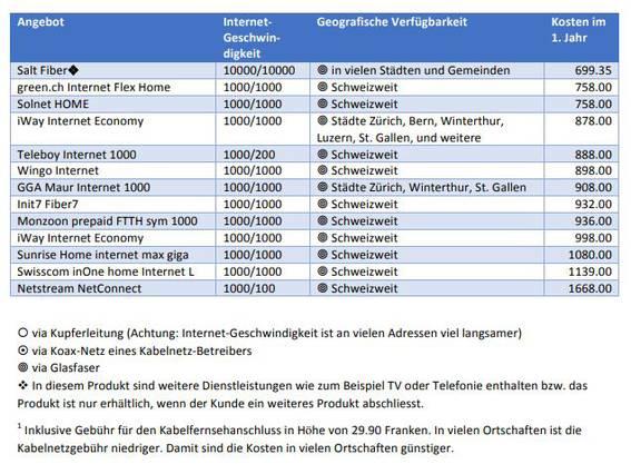 Internet-Tarife im Vergleich: Gigabit-Internet