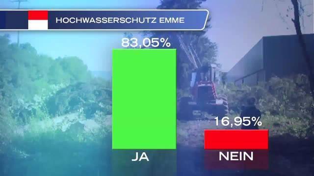 Resultate der solothurnischen Abstimmungen
