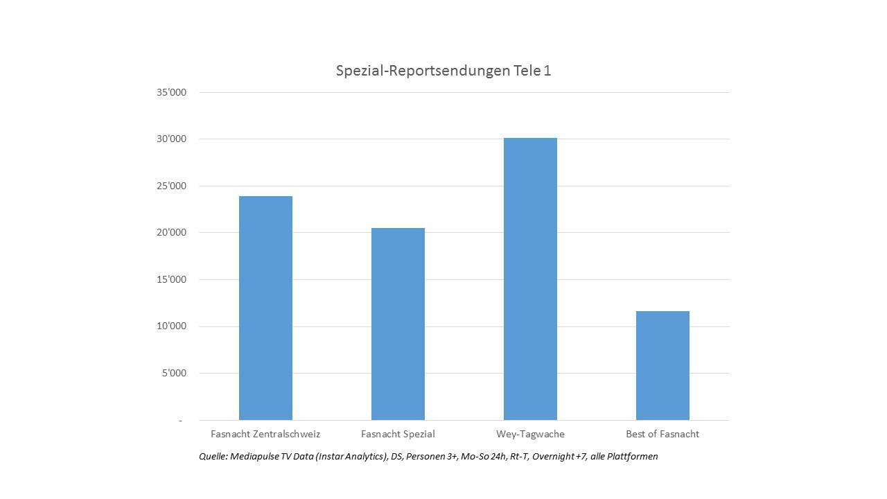 Gute Zahlen bei den Spezial-Reportsendungen auf Tele 1