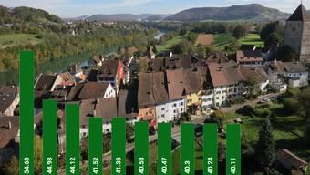 Kaiserstuhl ist die einzige Aargauer Gemeinde, die die Zersiedelungsinitiative angenommen hat.