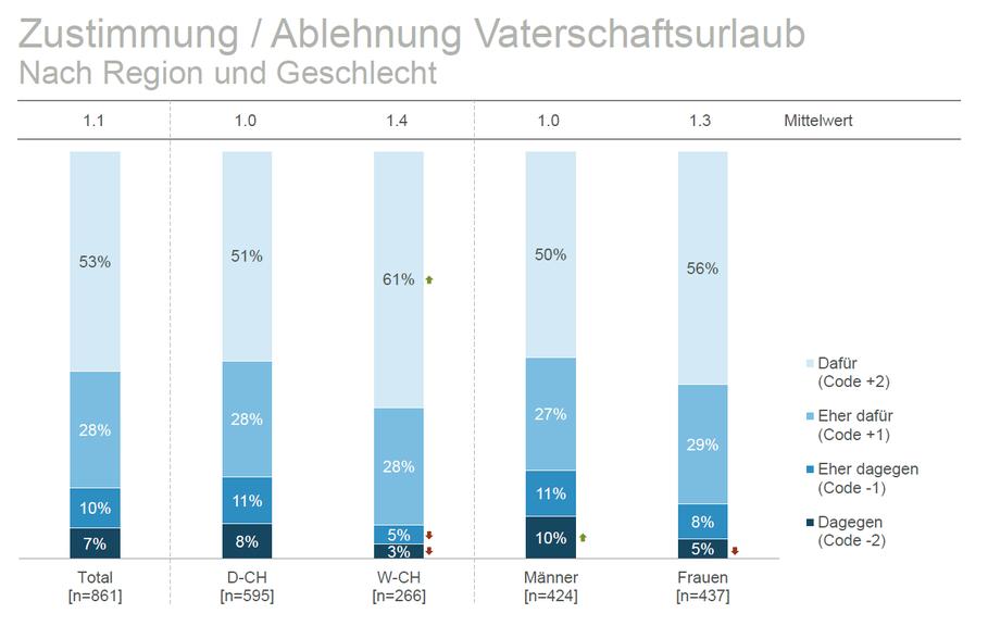 Über 50 Prozent befürworten einen gesetzlich verankerten Vaterschaftsurlaub. (Bild: Travail Suisse)