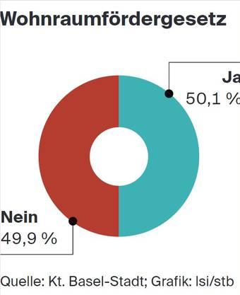 Abstimmungsresultat zum Wohnraumfördergesetz