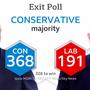 Die Exit Poll der BBC