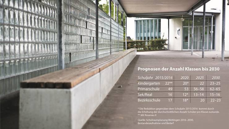 Bis 2025 reicht der Schulraum in Wettingen. Danach muss die Gemeinde laut aktuellen Prognosen neuen Schulraum schaffen.