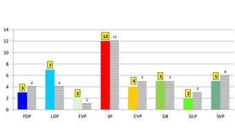 Keine Veränderung bei den Sitzzahlen im linken Lager, bei den Bürgerlichen gewinnt die LDP.