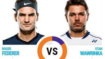 US Open 2015: Federer und Wawrinka gewinnen ihre Viertelfinal-Spiele und stehen im Halbfinal - dort treffen sie aufeinander