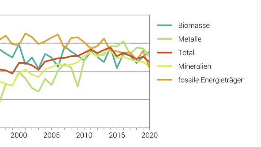 Nach vorläufigen Schätzungen des Bundesamts für Statistik (BFS) verbrauchten Wirtschaft und Haushalte in der Schweiz 2020 gut 4 Prozent weniger Materialien als im Jahr davor (BFS)