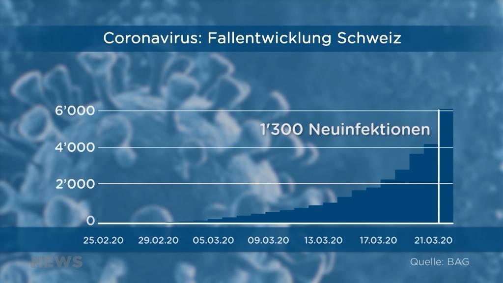 Corona-Update: Über 6000 Fälle in der Schweiz