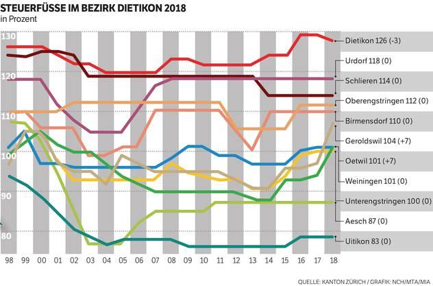 Die Steuerfüsse des Bezirks Dietikon im Überblick.