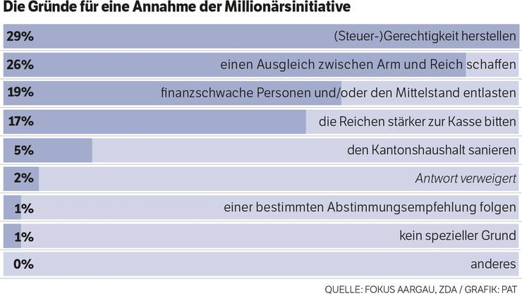 Die Gründe für eine Annahme der Millionärsinitiative