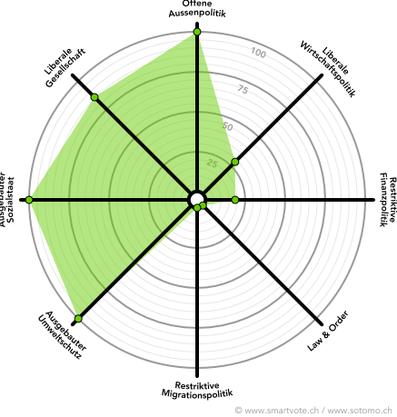 Smartspider von Martin Felix Räber (Grüne)