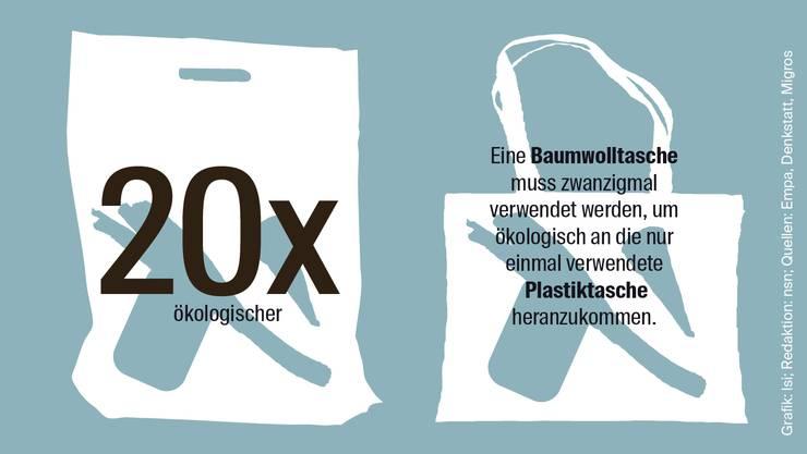 So ökologisch sinnvoll kann Plastik sein
