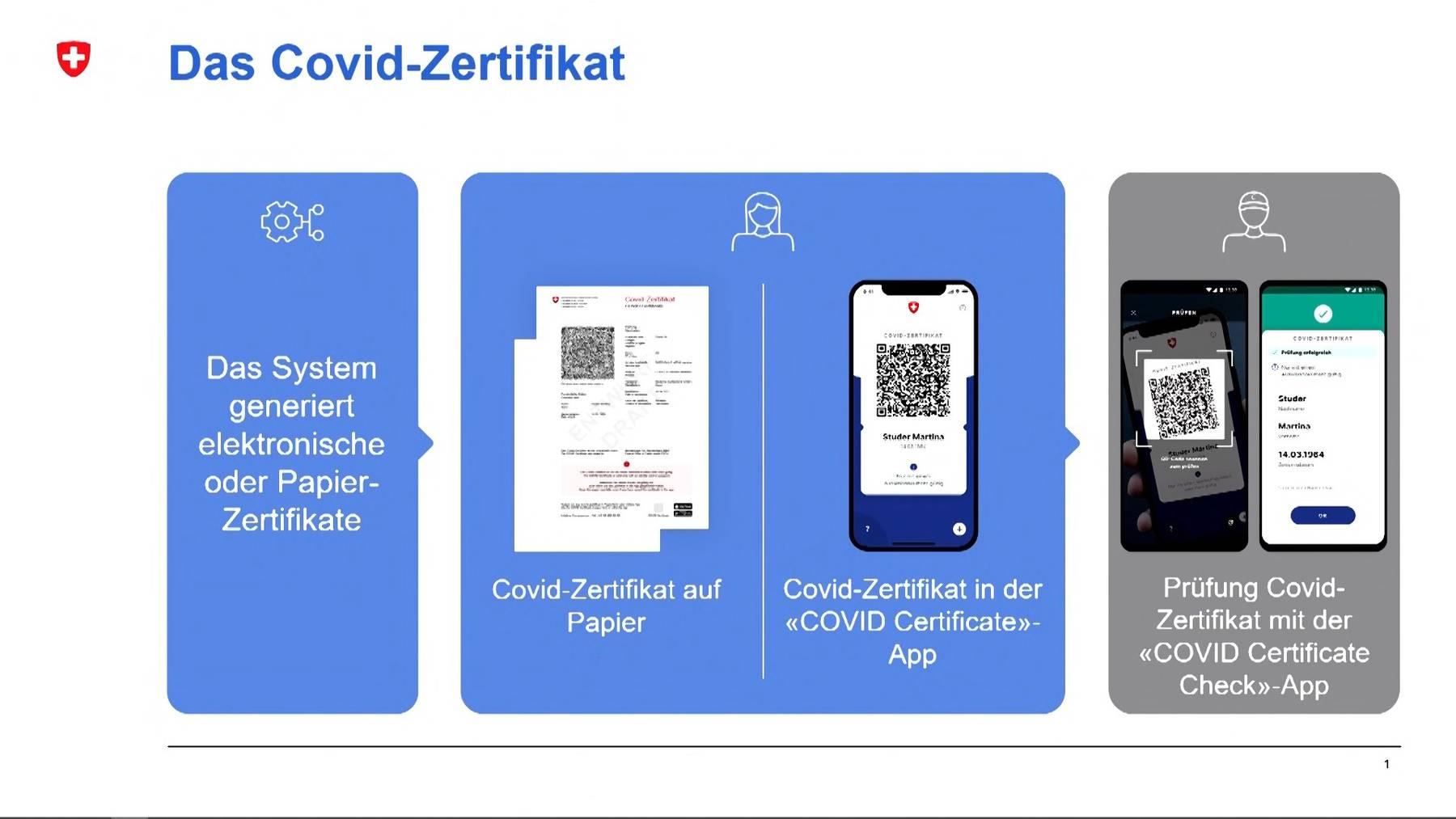 Thumb for ‹Elektronisch und in Papierform: Das müssen Sie über das Covid-Zertifikat wissen›