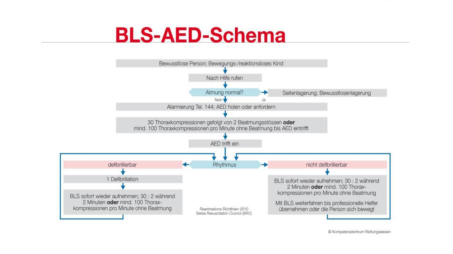 BLS-AED-Schema