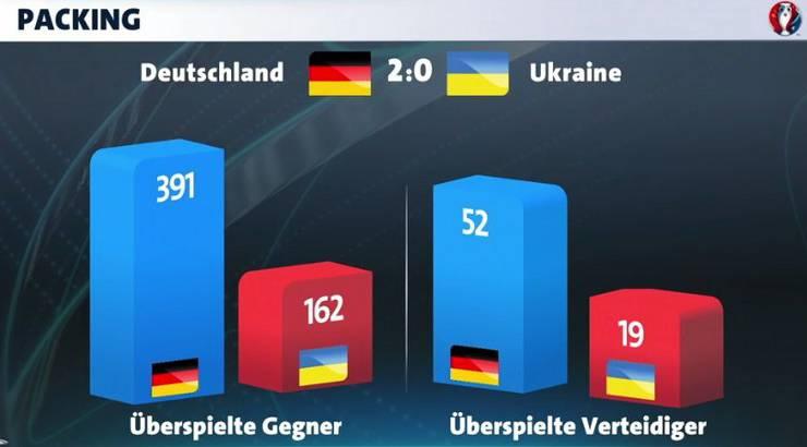 Analyse Deutschland-Ukraine