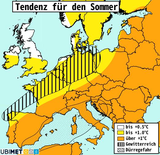 Sommertendenz