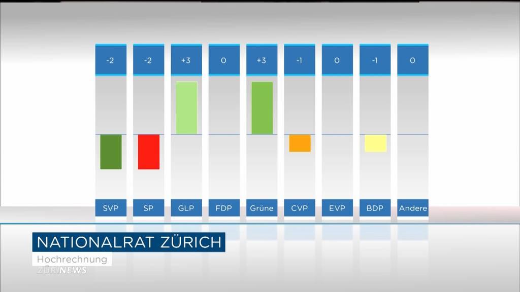 Wahl-Hochrechnungen: Zürich wird grüner